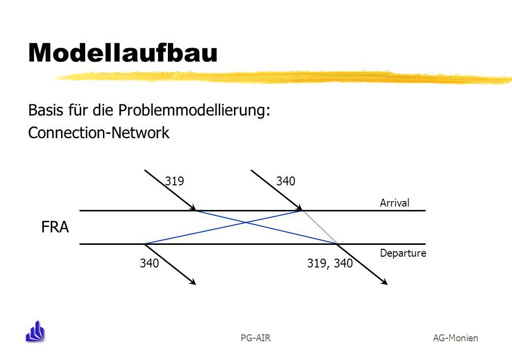 PG-AIRAG-Monien Modellaufbau Basis für die Problemmodellierung: Connection-Network FRA Arrival Departure 340319 340319, 340