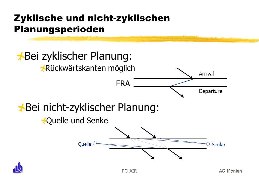 PG-AIRAG-Monien Zyklische und nicht-zyklischen Planungsperioden Bei zyklischer Planung: Rückwärtskanten möglich FRA Arrival Departure Bei nicht-zyklis