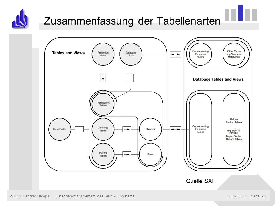 © 1999 Hendrik Hempel08.12.1999Datenbankmanagement des SAP R/3 SystemsSeite: 20 Zusammenfassung der Tabellenarten Quelle: SAP