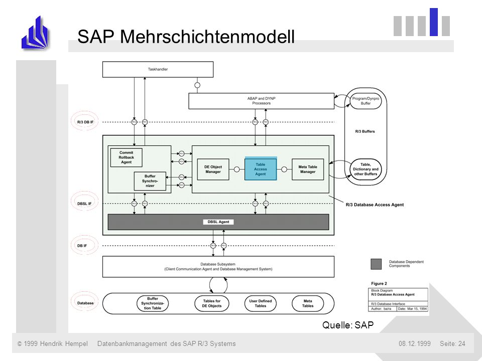© 1999 Hendrik Hempel08.12.1999Datenbankmanagement des SAP R/3 SystemsSeite: 24 Quelle: SAP SAP Mehrschichtenmodell