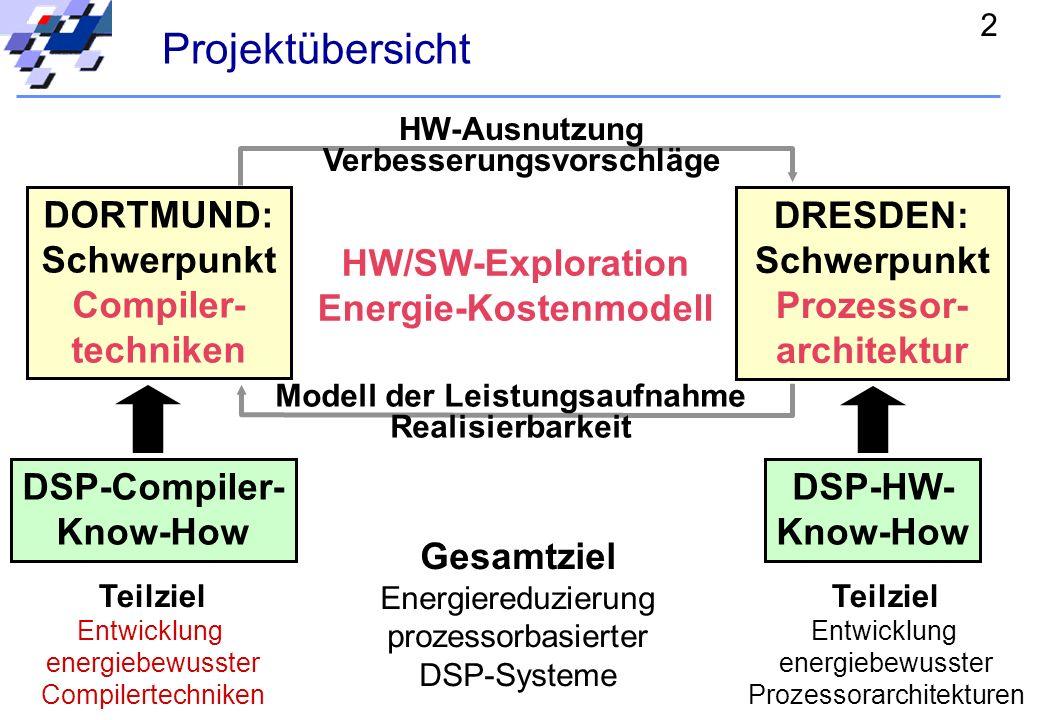 2 Projektübersicht DORTMUND: Schwerpunkt Compiler- techniken DRESDEN: Schwerpunkt Prozessor- architektur DSP-Compiler- Know-How DSP-HW- Know-How HW/SW-Exploration Energie-Kostenmodell HW-Ausnutzung Verbesserungsvorschläge Modell der Leistungsaufnahme Realisierbarkeit Teilziel Entwicklung energiebewusster Compilertechniken Teilziel Entwicklung energiebewusster Prozessorarchitekturen Gesamtziel Energiereduzierung prozessorbasierter DSP-Systeme