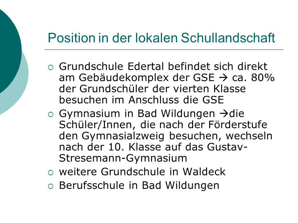 Position in der lokalen Schullandschaft Grundschule Edertal befindet sich direkt am Gebäudekomplex der GSE ca. 80% der Grundschüler der vierten Klasse