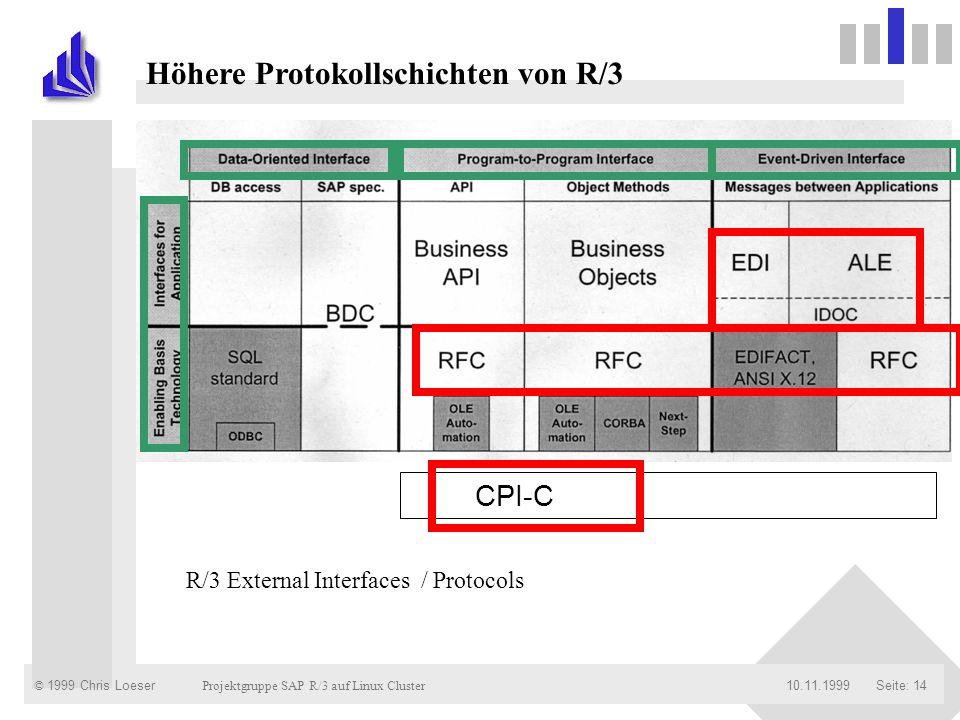 © 1999 Chris Loeser Projektgruppe SAP R/3 auf Linux Cluster Seite: 1410.11.1999 CPI-C R/3 External Interfaces / Protocols Höhere Protokollschichten vo
