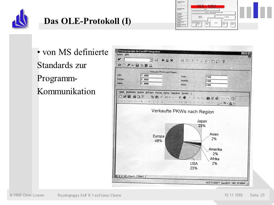 © 1999 Chris Loeser Projektgruppe SAP R/3 auf Linux Cluster Seite: 2510.11.1999 Das OLE-Protokoll (I) von MS definierte Standards zur Programm- Kommun
