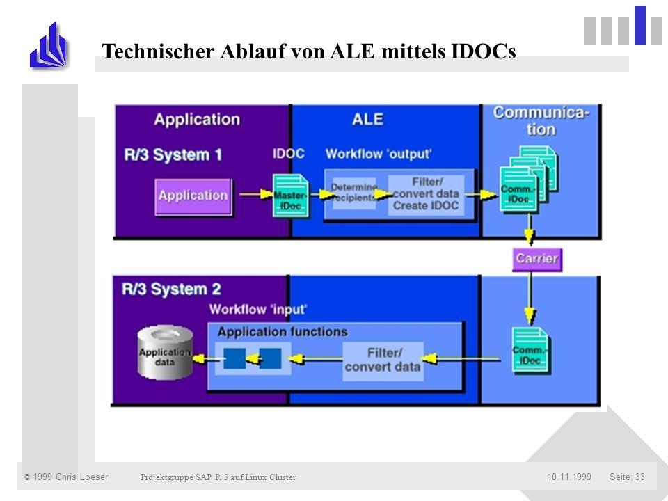 © 1999 Chris Loeser Projektgruppe SAP R/3 auf Linux Cluster Seite: 3310.11.1999 Technischer Ablauf von ALE mittels IDOCs