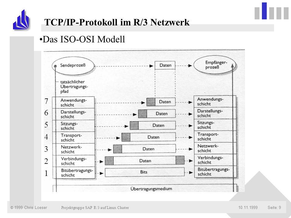 © 1999 Chris Loeser Projektgruppe SAP R/3 auf Linux Cluster Seite: 2010.11.1999 Das RFC-Protokoll (III) RFC übernimmt : Kommunikationssteuerung Parameterübergabe Fehlerbehandlung 4 periods in an RFC : CALL step CALL RECEIVE step RETURN step RETURN RECEIVE step RFC