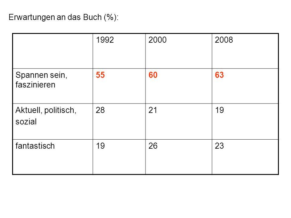 Erwartungen an das Buch (%): 199220002008 Spannen sein, faszinieren 556063 Aktuell, politisch, sozial 282119 fantastisch192623