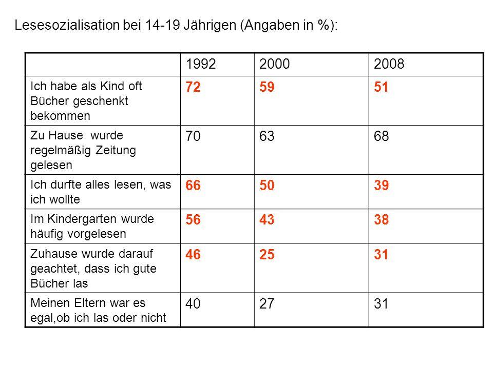 Lesesozialisation bei 14-19 Jährigen (Angaben in %): 199220002008 Ich habe als Kind oft Bücher geschenkt bekommen 725951 Zu Hause wurde regelmäßig Zei