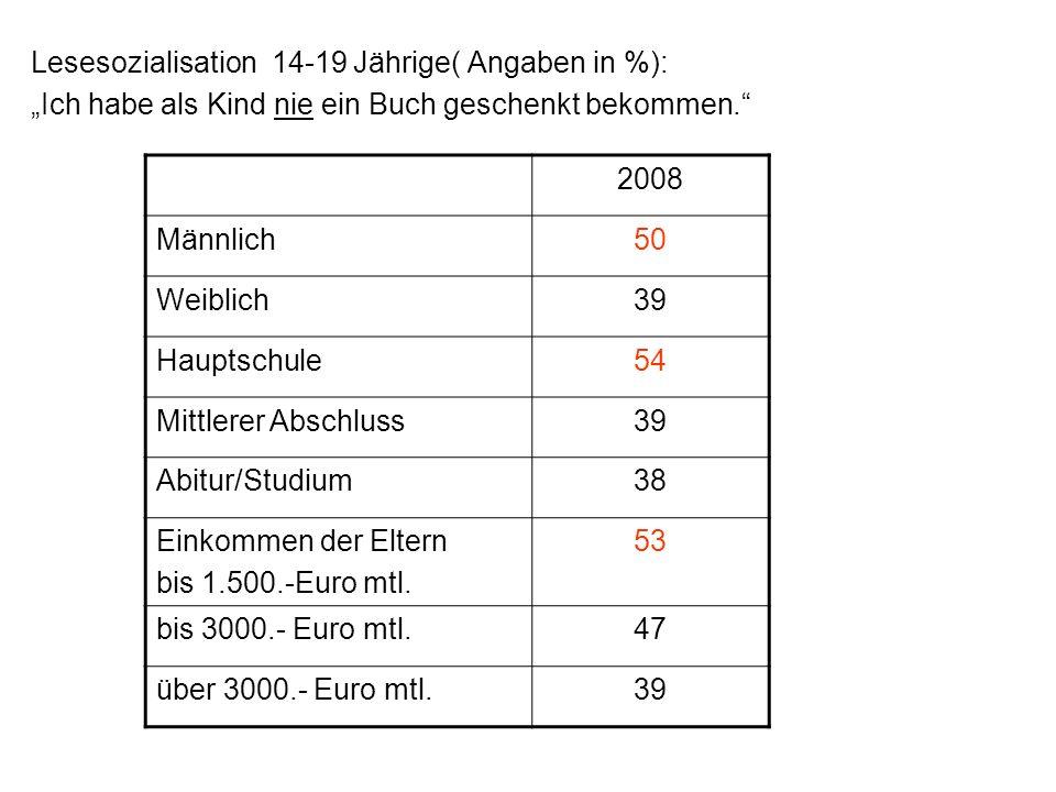 Lesesozialisation 14-19 Jährige( Angaben in %): Ich habe als Kind nie ein Buch geschenkt bekommen. 2008 Männlich50 Weiblich39 Hauptschule54 Mittlerer