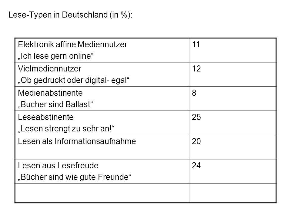 Lese-Typen in Deutschland (in %): Elektronik affine Mediennutzer Ich lese gern online 11 Vielmediennutzer Ob gedruckt oder digital- egal 12 Medienabst