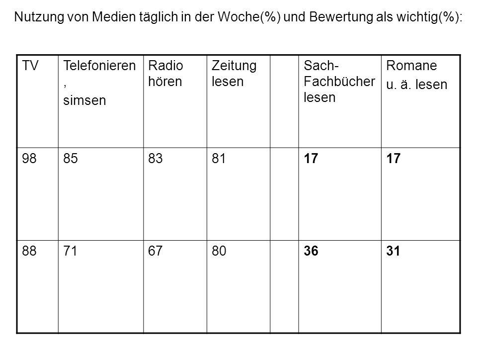 Nutzung von Medien täglich in der Woche(%) und Bewertung als wichtig(%): TVTelefonieren, simsen Radio hören Zeitung lesen Sach- Fachbücher lesen Roman