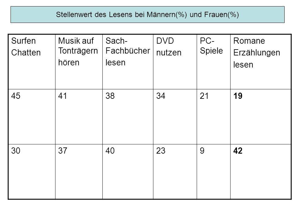 Mediennutzung(%) und Bildungsabschluss: TVSach- Fachbücher Romane Erzählungen Hauptschule9425 Mittlerer Abschluss 874134 Abitur Studium 766841