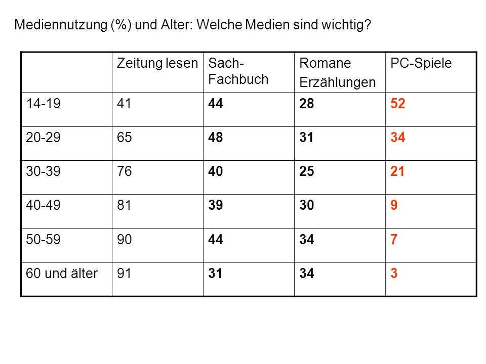 Mediennutzung (%) und Alter: Welche Medien sind wichtig? Zeitung lesenSach- Fachbuch Romane Erzählungen PC-Spiele 14-1941442852 20-2965483134 30-39764