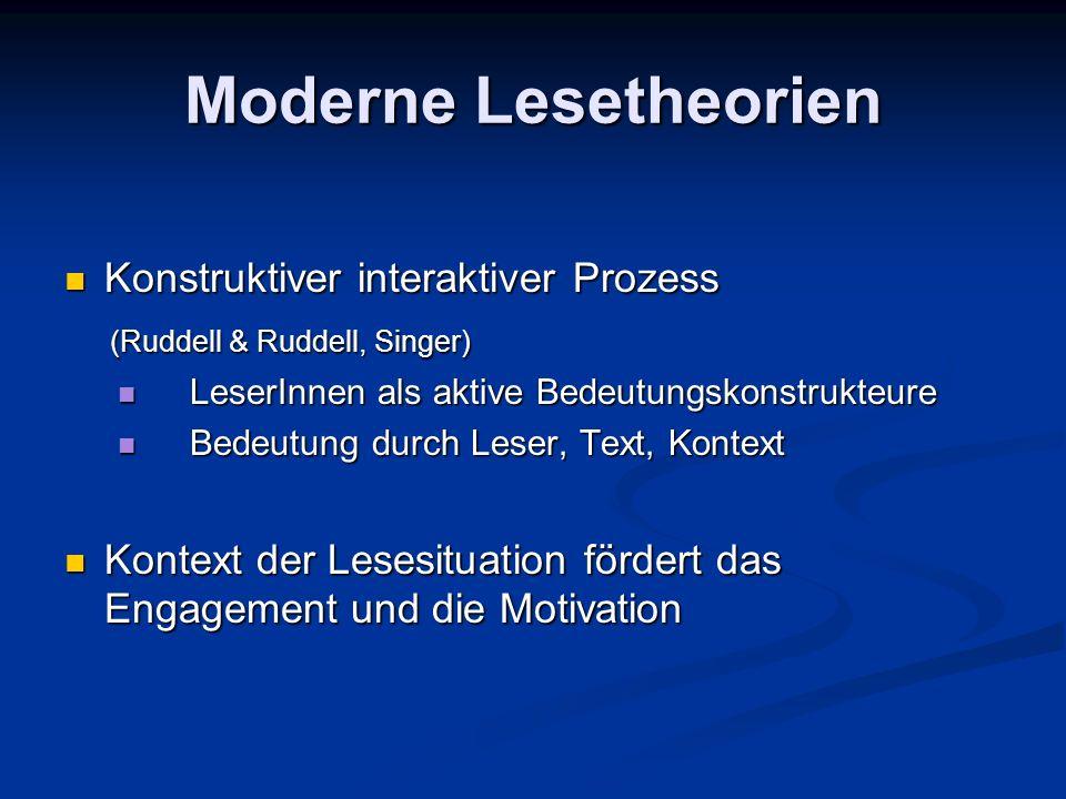 Moderne Lesetheorien Konstruktiver interaktiver Prozess Konstruktiver interaktiver Prozess (Ruddell & Ruddell, Singer) (Ruddell & Ruddell, Singer) LeserInnen als aktive Bedeutungskonstrukteure LeserInnen als aktive Bedeutungskonstrukteure Bedeutung durch Leser, Text, Kontext Bedeutung durch Leser, Text, Kontext Kontext der Lesesituation fördert das Engagement und die Motivation Kontext der Lesesituation fördert das Engagement und die Motivation