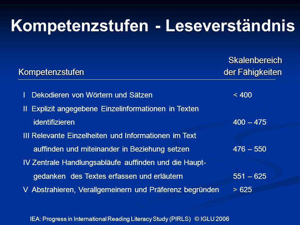 Kompetenzstufen - Leseverständnis Skalenbereich Kompetenzstufen der Fähigkeiten I Dekodieren von Wörtern und Sätzen< 400 II Explizit angegebene Einzel