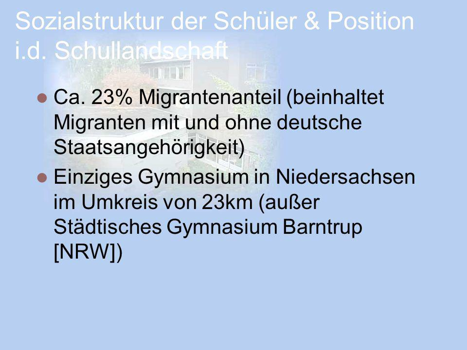 Sozialstruktur der Schüler & Position i.d. Schullandschaft Ca. 23% Migrantenanteil (beinhaltet Migranten mit und ohne deutsche Staatsangehörigkeit) Ei