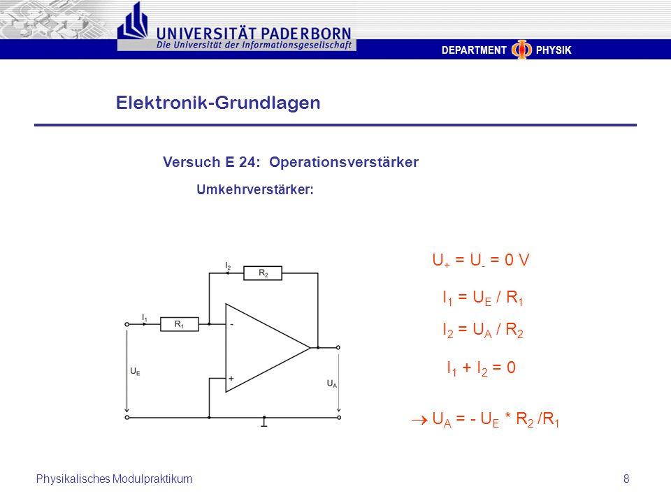 DEPARTMENT PHYSIK Elektronik-Grundlagen Physikalisches Modulpraktikum8 U + = U - = 0 V I 1 = U E / R 1 I 2 = U A / R 2 I 1 + I 2 = 0 U A = - U E * R 2