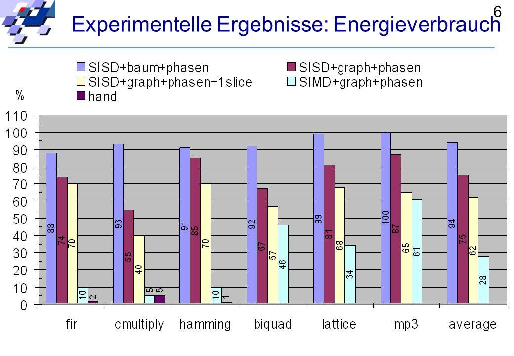 5 Experimentelle Ergebnisse: Ausführungszeit