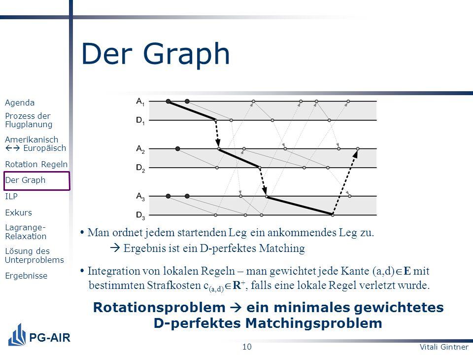Vitali Gintner 10 PG-AIR Agenda Prozess der Flugplanung Amerikanisch Europäisch Rotation Regeln Der Graph ILP Exkurs Lagrange- Relaxation Lösung des U