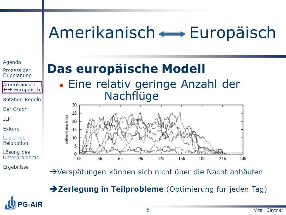 Vitali Gintner 6 PG-AIR Agenda Prozess der Flugplanung Amerikanisch Europäisch Rotation Regeln Der Graph ILP Exkurs Lagrange- Relaxation Lösung des Un