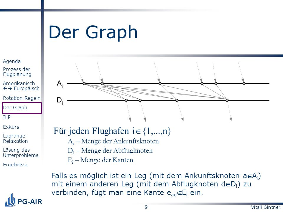 Vitali Gintner 10 PG-AIR Agenda Prozess der Flugplanung Amerikanisch Europäisch Rotation Regeln Der Graph ILP Exkurs Lagrange- Relaxation Lösung des Unterproblems Ergebnisse Der Graph Man ordnet jedem startenden Leg ein ankommendes Leg zu.