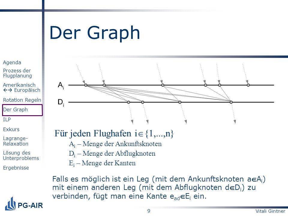 Vitali Gintner 9 PG-AIR Agenda Prozess der Flugplanung Amerikanisch Europäisch Rotation Regeln Der Graph ILP Exkurs Lagrange- Relaxation Lösung des Un