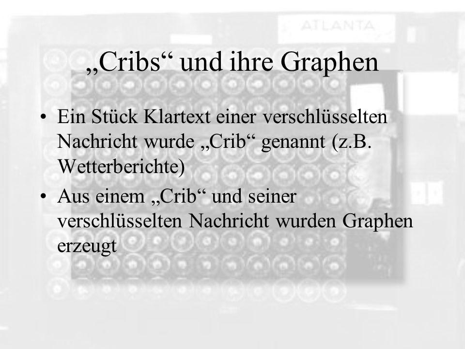 Cribs und ihre Graphen Ein Stück Klartext einer verschlüsselten Nachricht wurde Crib genannt (z.B. Wetterberichte) Aus einem Crib und seiner verschlüs
