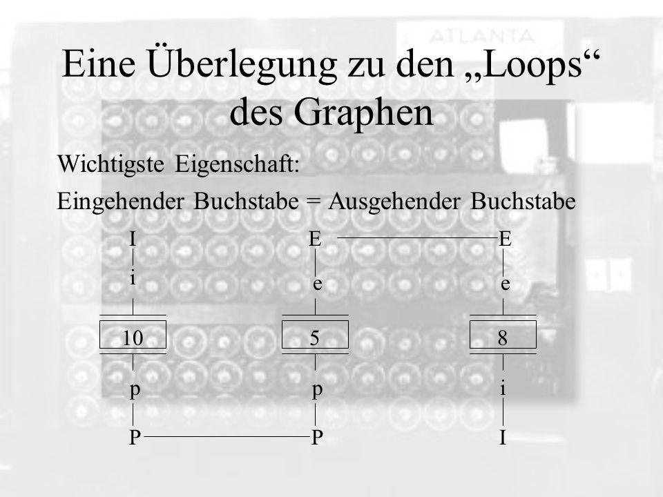 Eine Überlegung zu den Loops des Graphen Wichtigste Eigenschaft: Eingehender Buchstabe = Ausgehender Buchstabe 1058 I i p P p ee i P EE I