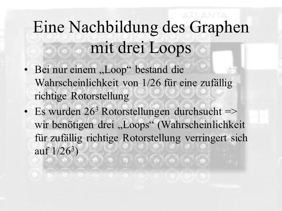 Eine Nachbildung des Graphen mit drei Loops Bei nur einem Loop bestand die Wahrscheinlichkeit von 1/26 für eine zufällig richtige Rotorstellung Es wur