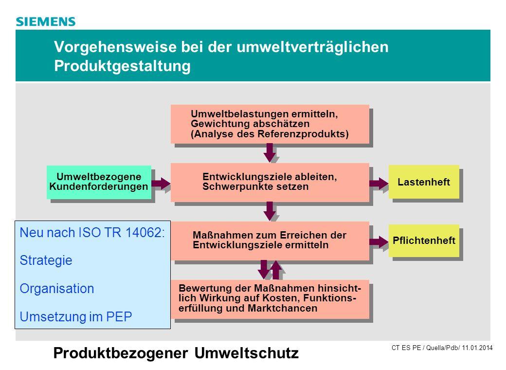 CT ES PE / Quella/Pdb/ 11.01.2014 Produktbezogener Umweltschutz Vorgehensweise bei der umweltverträglichen Produktgestaltung Umweltbelastungen ermitte