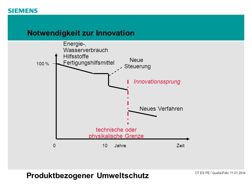 CT ES PE / Quella/Pdb/ 11.01.2014 Produktbezogener Umweltschutz Notwendigkeit zur Innovation 100 % Energie-, Wasserverbrauch Hilfsstoffe Fertigungshil