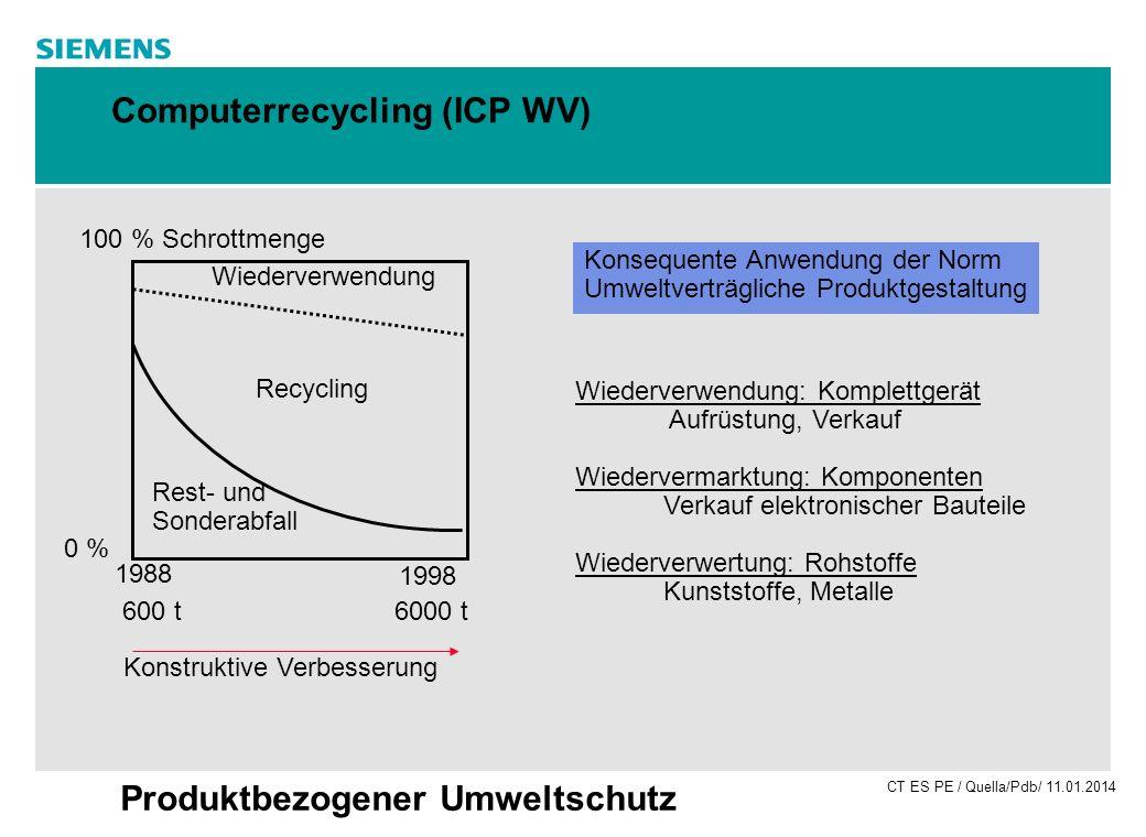 CT ES PE / Quella/Pdb/ 11.01.2014 Produktbezogener Umweltschutz Computerrecycling (ICP WV) 1988 1998 0 % 100 % Schrottmenge Rest- und Sonderabfall Wie