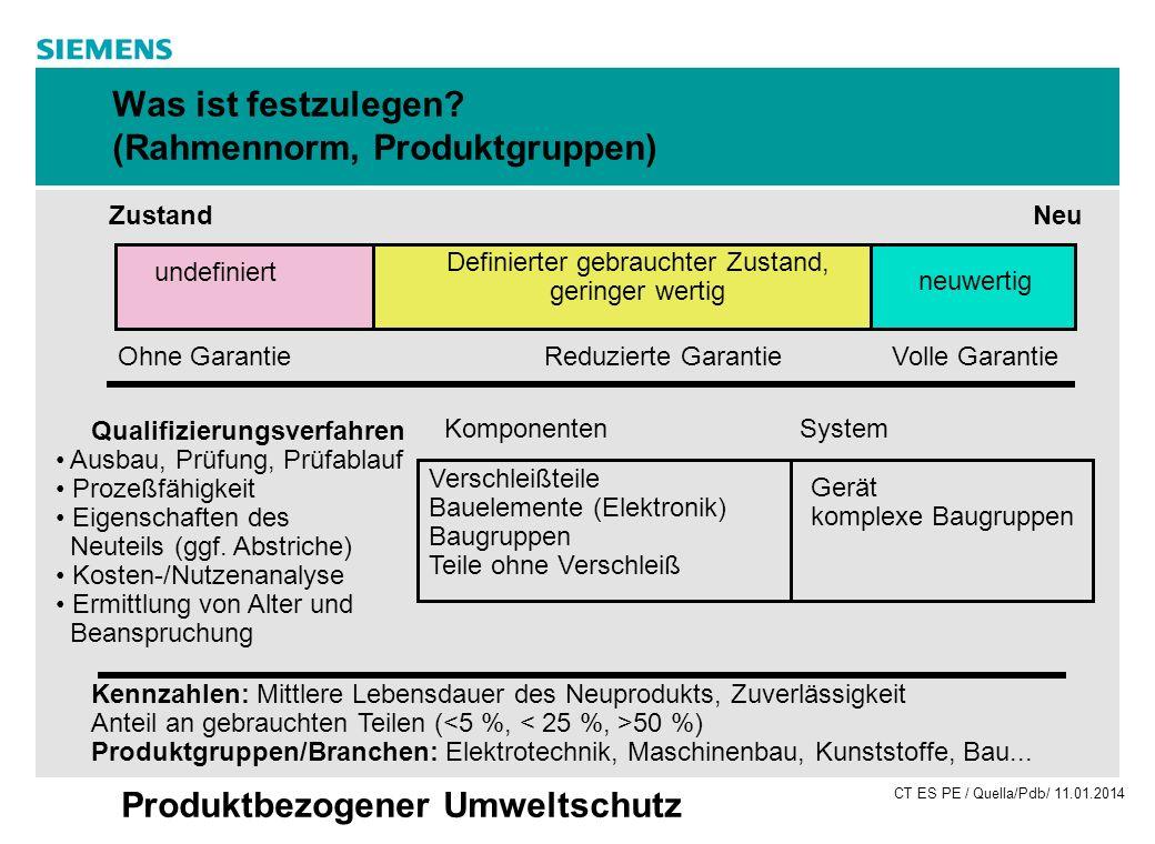 CT ES PE / Quella/Pdb/ 11.01.2014 Produktbezogener Umweltschutz Was ist festzulegen? (Rahmennorm, Produktgruppen) Neu neuwertig Volle Garantie Definie