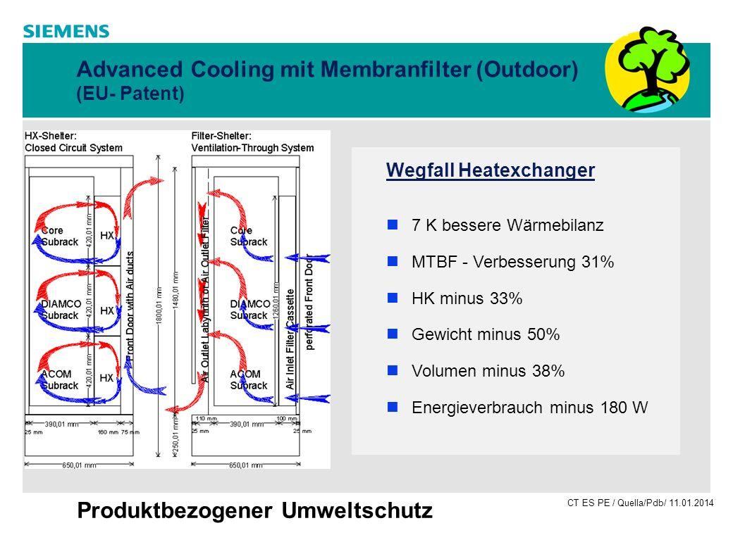 CT ES PE / Quella/Pdb/ 11.01.2014 Produktbezogener Umweltschutz Advanced Cooling mit Membranfilter (Outdoor) (EU- Patent) Wegfall Heatexchanger 7 K be