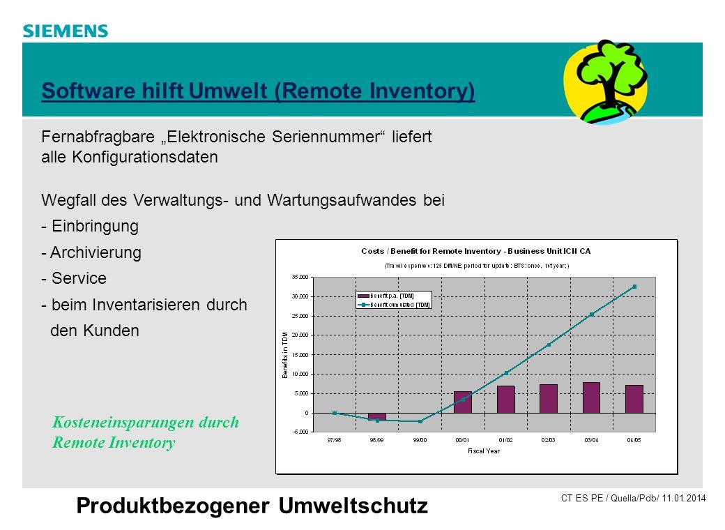 CT ES PE / Quella/Pdb/ 11.01.2014 Produktbezogener Umweltschutz Software hilft Umwelt (Remote Inventory) Fernabfragbare Elektronische Seriennummer lie
