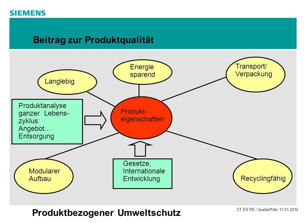 CT ES PE / Quella/Pdb/ 11.01.2014 Produktbezogener Umweltschutz Beitrag zur Produktqualität Gesetze, Internationale Entwicklung Produkt- eigenschaften