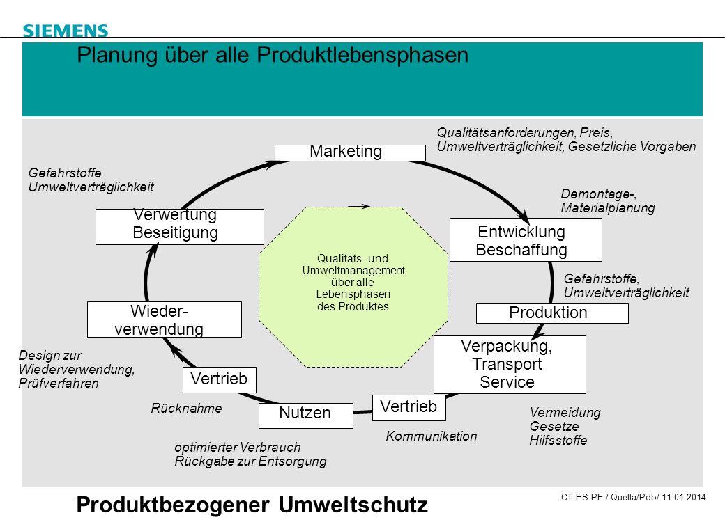 CT ES PE / Quella/Pdb/ 11.01.2014 Produktbezogener Umweltschutz Planung über alle Produktlebensphasen Qualitätsanforderungen, Preis, Umweltverträglich