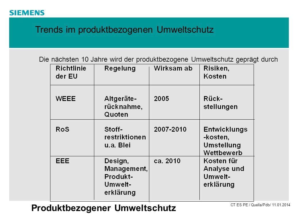 CT ES PE / Quella/Pdb/ 11.01.2014 Produktbezogener Umweltschutz 010203040Jahre 100 % Ausgangs- menge 50 % 0 % 50 % Rücknahmequote 10 J.