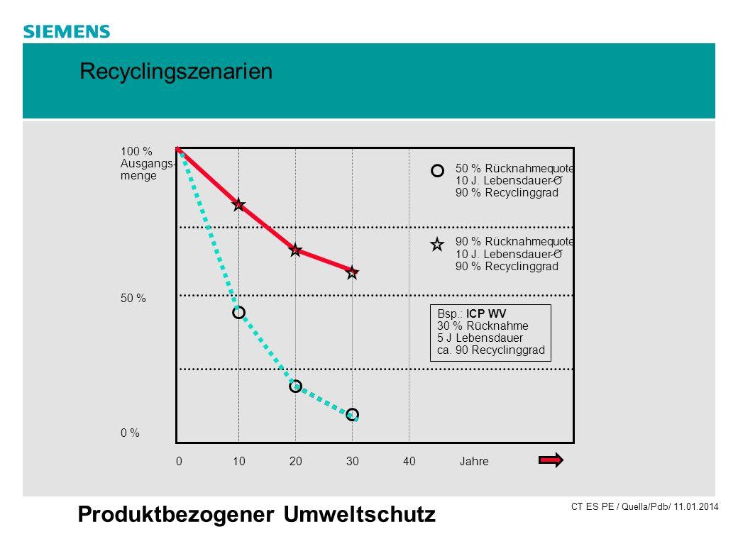 CT ES PE / Quella/Pdb/ 11.01.2014 Produktbezogener Umweltschutz 010203040Jahre 100 % Ausgangs- menge 50 % 0 % 50 % Rücknahmequote 10 J. Lebensdauer O