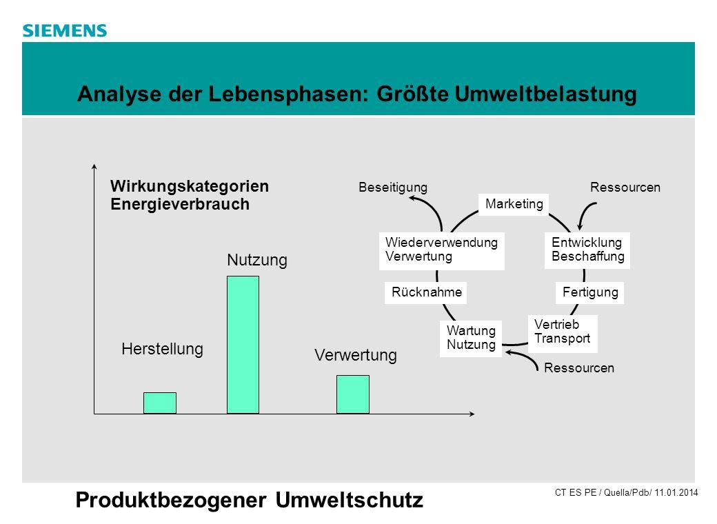CT ES PE / Quella/Pdb/ 11.01.2014 Produktbezogener Umweltschutz Analyse der Lebensphasen: Größte Umweltbelastung Wirkungskategorien Energieverbrauch N