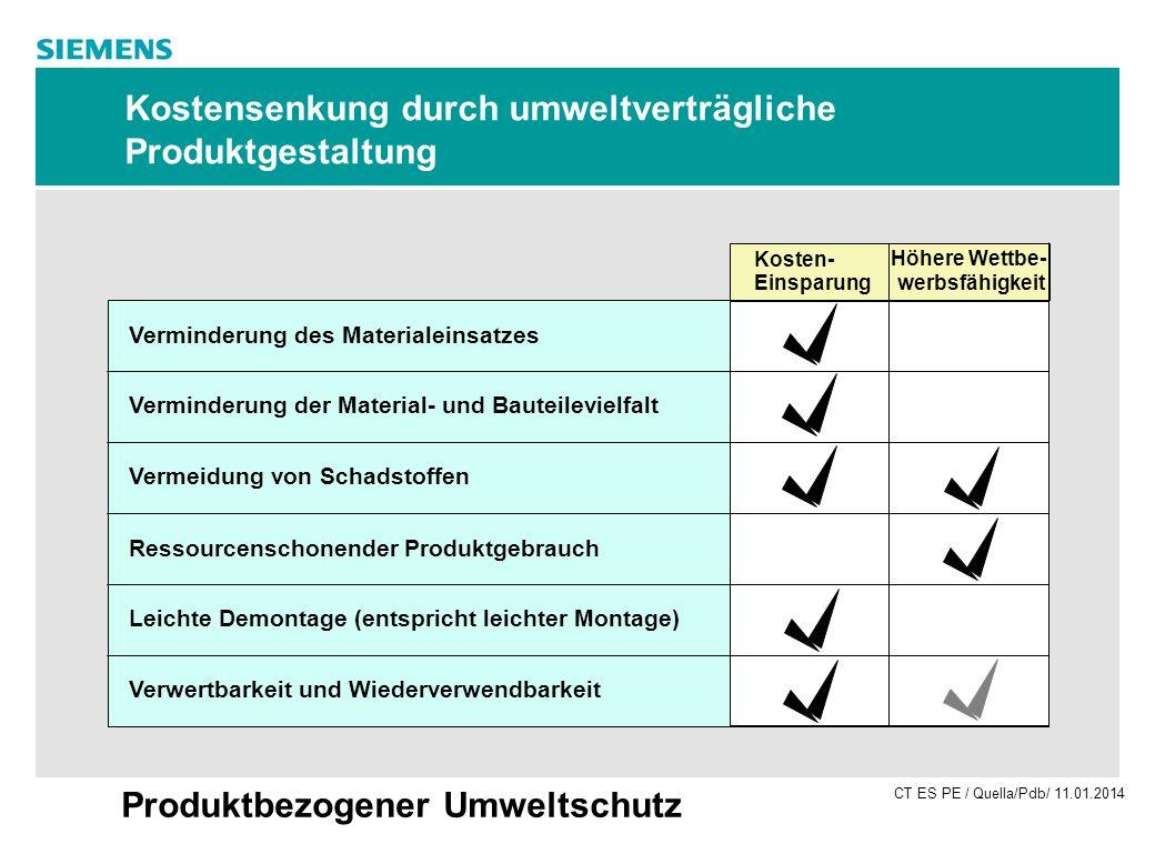 CT ES PE / Quella/Pdb/ 11.01.2014 Produktbezogener Umweltschutz Kostensenkung durch umweltverträgliche Produktgestaltung Kosten- Einsparung Höhere Wet