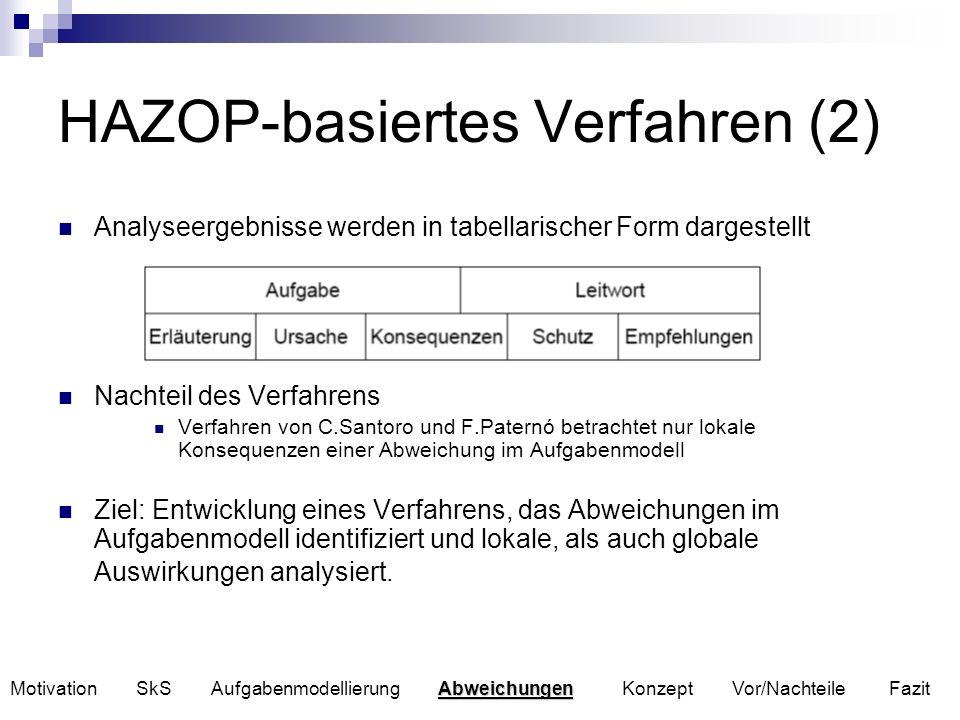 HAZOP-basiertes Verfahren (2) Analyseergebnisse werden in tabellarischer Form dargestellt Nachteil des Verfahrens Verfahren von C.Santoro und F.Patern