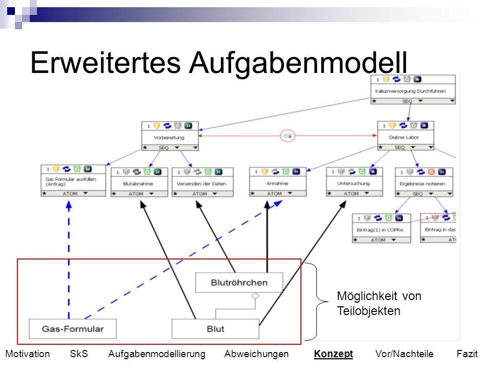 Erweitertes Aufgabenmodell Konzept Motivation SkS Aufgabenmodellierung Abweichungen Konzept Vor/Nachteile Fazit Möglichkeit von Teilobjekten