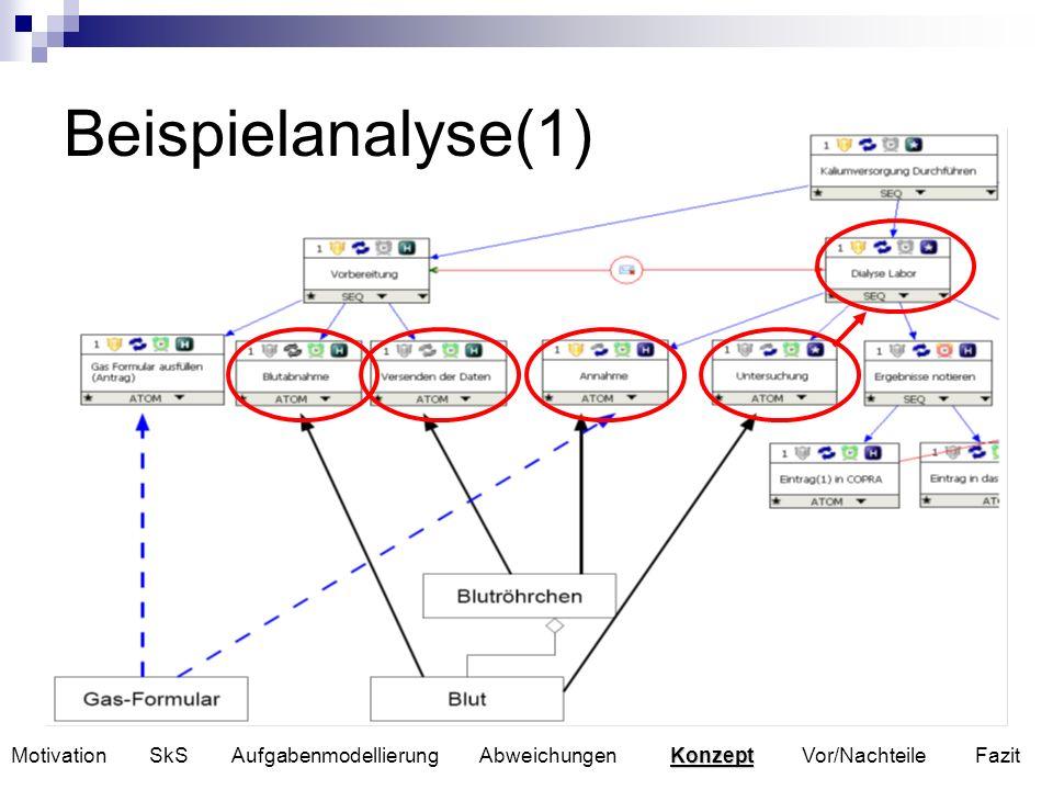 Beispielanalyse(1) Konzept Motivation SkS Aufgabenmodellierung Abweichungen Konzept Vor/Nachteile Fazit