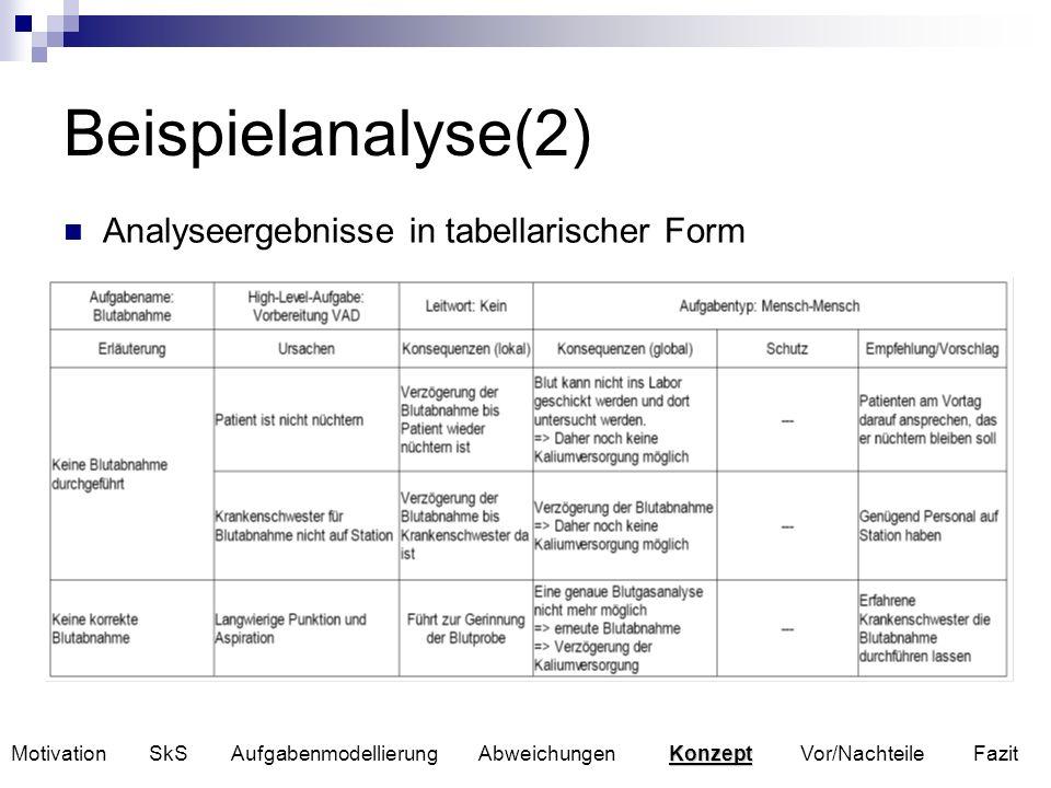 Beispielanalyse(2) Analyseergebnisse in tabellarischer Form Konzept Motivation SkS Aufgabenmodellierung Abweichungen Konzept Vor/Nachteile Fazit