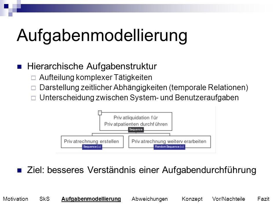 Modellierungswerkzeuge Nutzung von Werkzeugen zur Erstellung von Aufgabenmodellen in Bereichen der Industrie und der Forschung Formen von Modellierungswerkzeugen GOMS (textuelle Notation) Tombola (entwickelt an der Universität Paderborn) CTTE (basiert auf ConcurTaskTrees) AMBOSS (ebenfalls an der Universität Paderborn entwickelt) … Aufgabenmodellierung Motivation SkS Aufgabenmodellierung Abweichungen Konzept Vor/Nachteile Fazit
