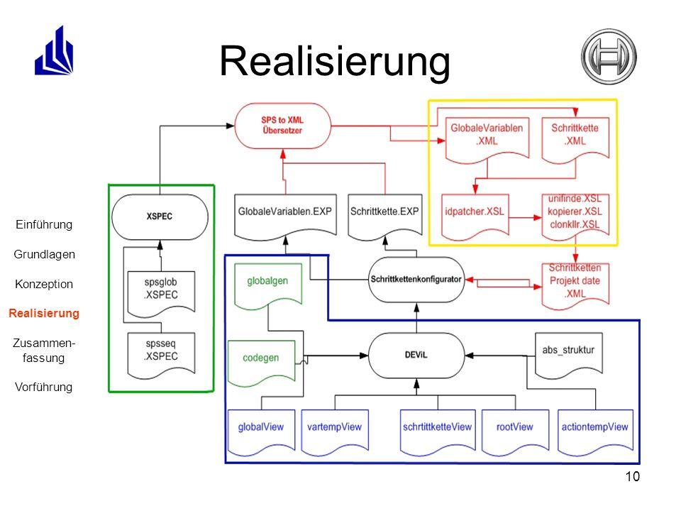 10 Schrittkettenkonfigurator: angepasste Datenstruktur für SPS-Schrittketten 5 visuelle Sichten Hauptansicht globale Variablen Schrittketten Schrittketten-Aktionen Schrittketten-Variablen einheitliche Softwarebeschreibungssprache Übersetzer: XSpec-Spezifikation Ergänzungen durch XSLT Realisierung Einführung Grundlagen Konzeption Realisierung Zusammen- fassung Vorführung