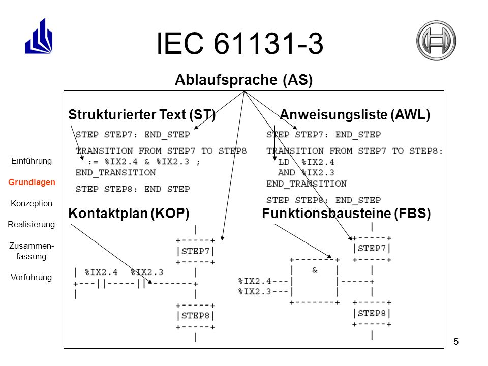 5 IEC 61131-3 Einführung Grundlagen Konzeption Realisierung Zusammen- fassung Vorführung Ablaufsprache (AS) Strukturierter Text (ST) Anweisungsliste (AWL) Kontaktplan (KOP)Funktionsbausteine (FBS)