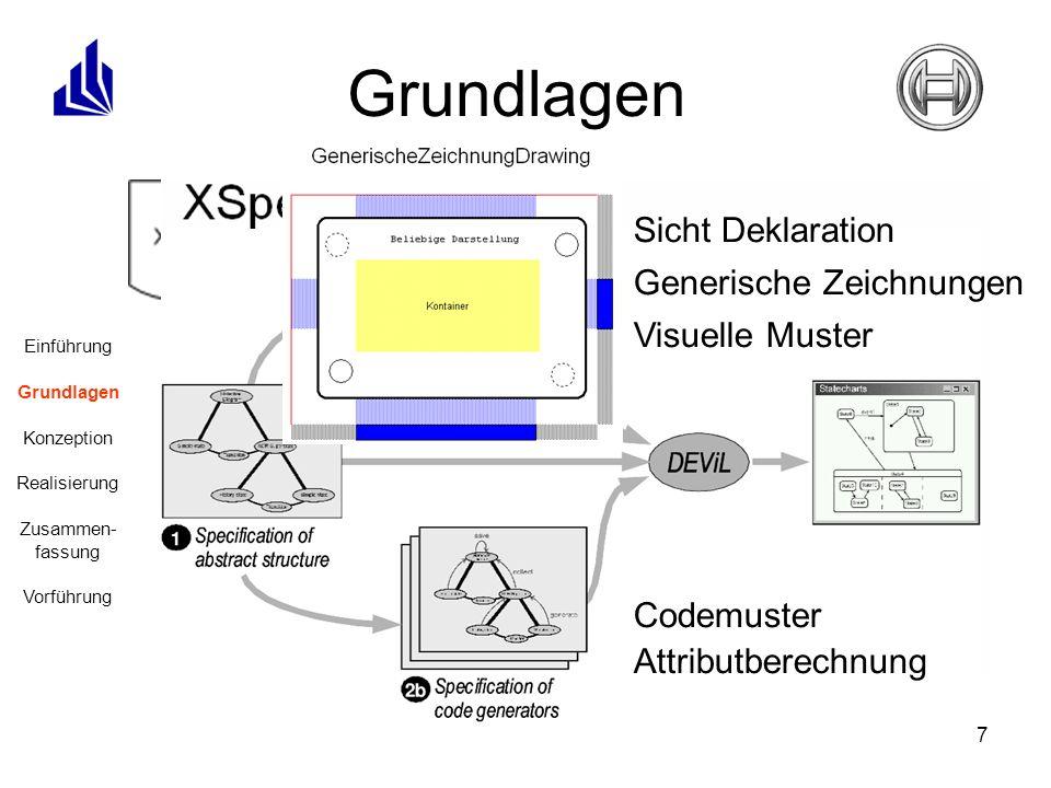 7 DEViL Ein Werkzeugsystem zur Generierung von Struktureditoren für anspruchsvolle Programmiersprachen aus Spezifikationen XSpec Ein Übersetzergenerator zur Erzeugung Text-nach-XML- Übersetzer XSLT Eine Programmiersprache, die in XSLT-Stylesheets beschrieben wird und mit Hilfe eines speziellen XSLT-Prozessors XML-Dateien bearbeiten kann Grundlagen Einführung Grundlagen Konzeption Realisierung Zusammen- fassung Vorführung Sicht Deklaration Generische Zeichnungen Visuelle Muster Codemuster Attributberechnung