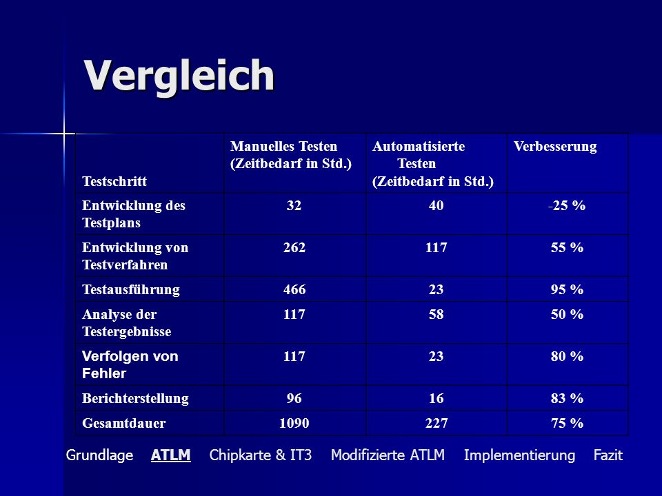 Vergleich Testschritt Manuelles Testen (Zeitbedarf in Std.) Automatisierte Testen (Zeitbedarf in Std.) Verbesserung Entwicklung des Testplans 3240-25